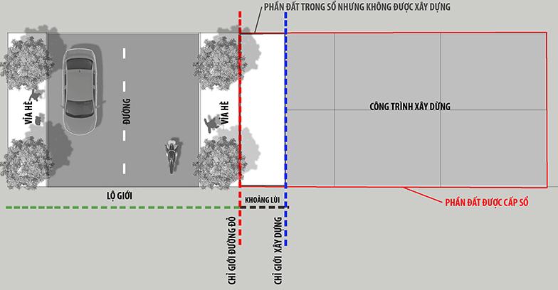 Bản vẽ minh họa lộ giới xây dựng