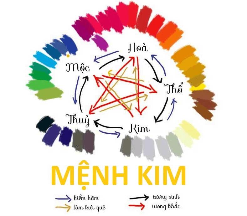 Tìm hiểu mệnh Kim sơn nhà màu gì là điều cần thiết